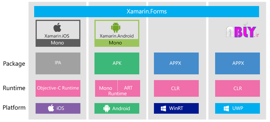 xamarin-forms-architecture